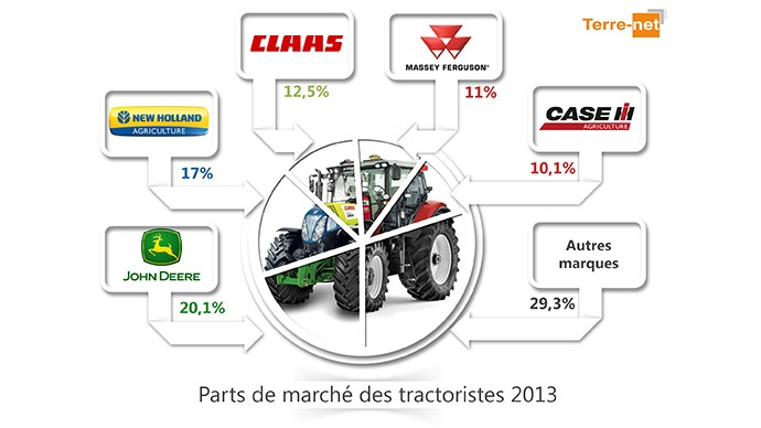 immatriculations tracteurs march 2013 du tracteur agricole neuf en france. Black Bedroom Furniture Sets. Home Design Ideas